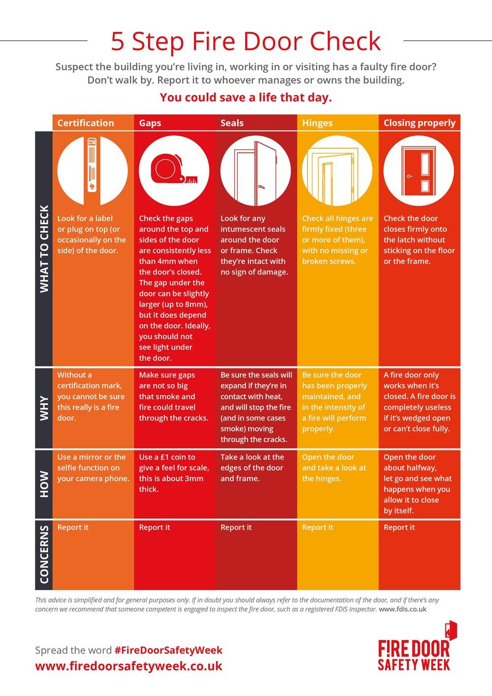 5 Step Fire Door Check