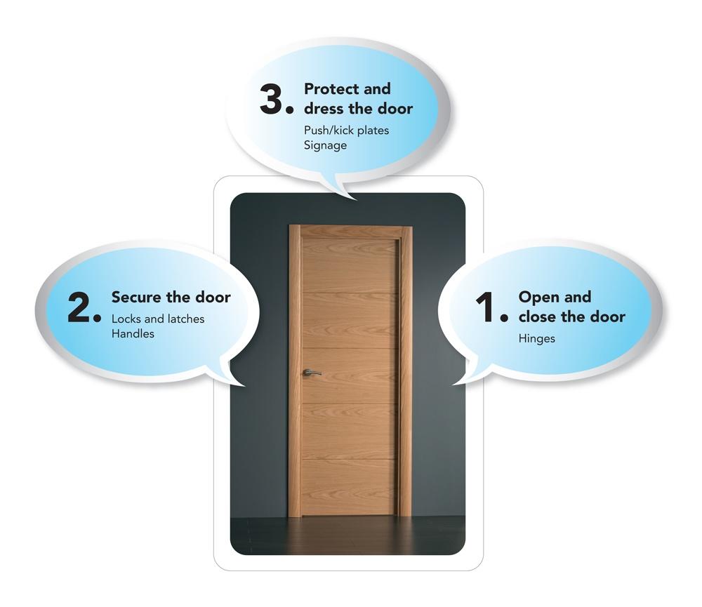 Denleigh open close secure protect dress door
